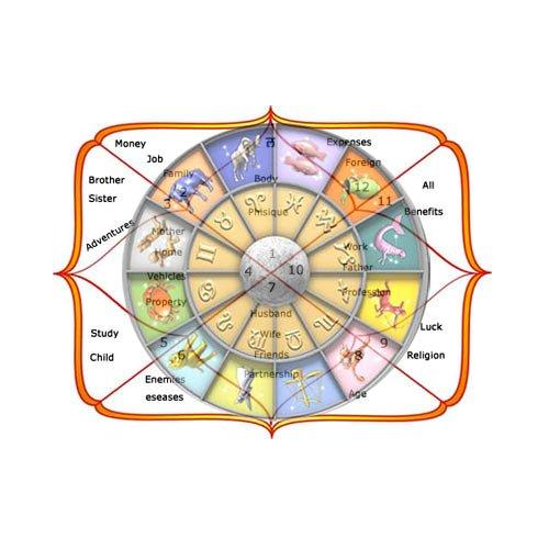 Basic Horoscope Analysis