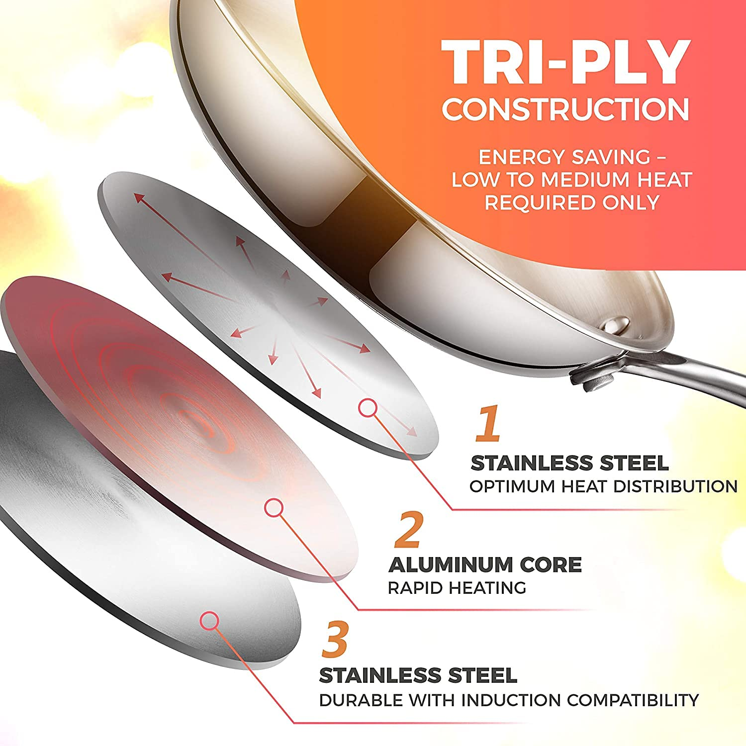 Tri-ply Frying Pan  Healthy Cooking (Zero Non-Stick Coating)